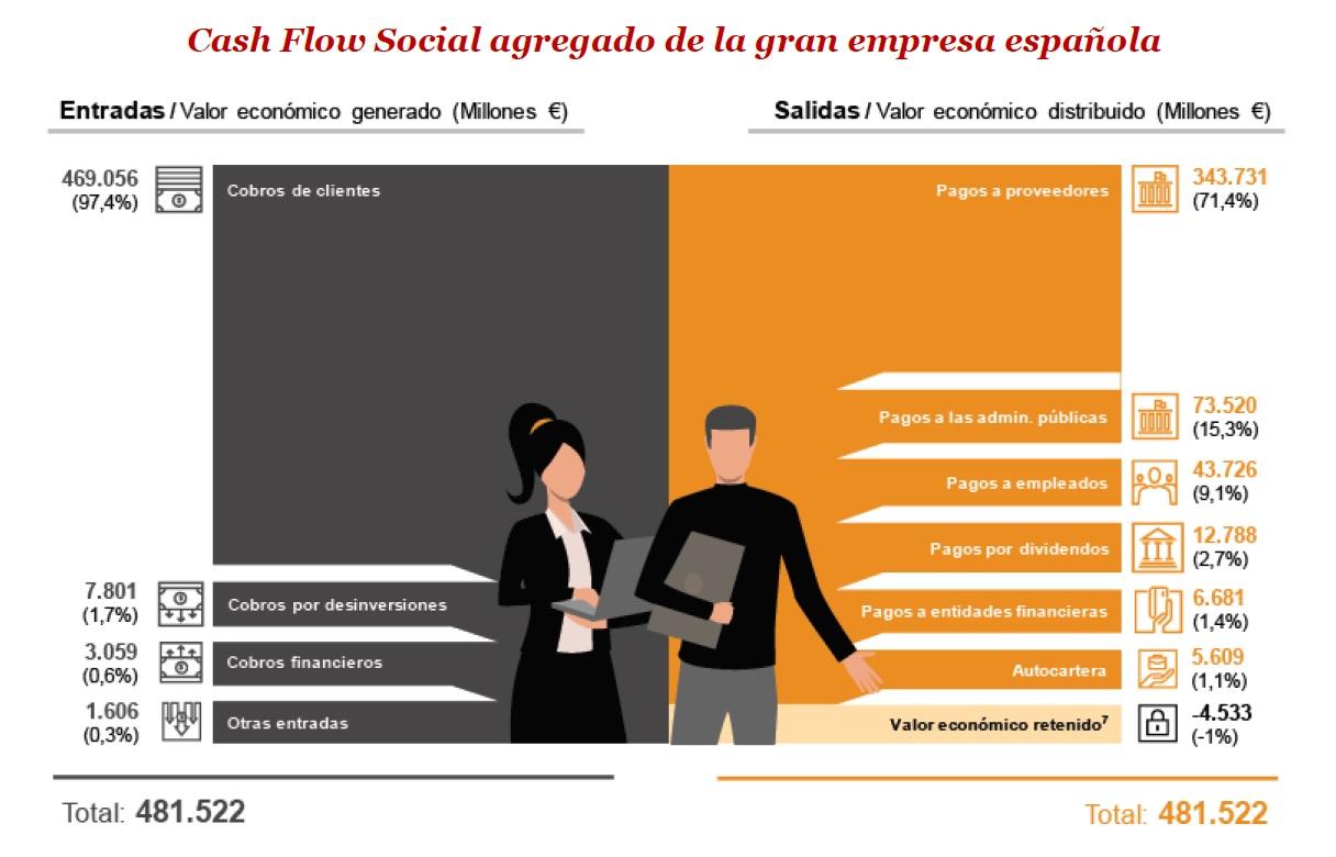 Cash Flow Social agregado de la gran empresa española