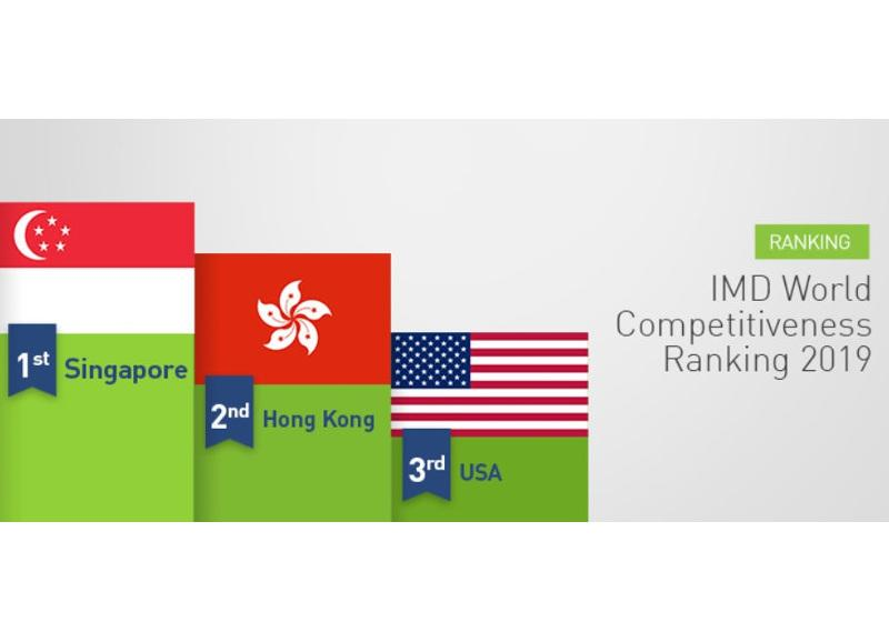 media-file-4830-world-competitiveness-ranking-2019.jpg